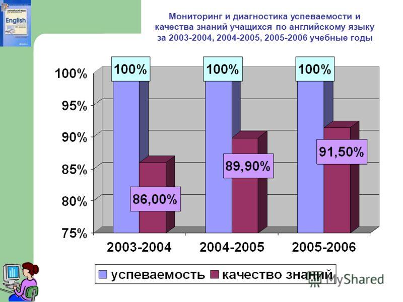 Мониторинг и диагностика успеваемости и качества знаний учащихся по английскому языку за 2003-2004, 2004-2005, 2005-2006 учебные годы