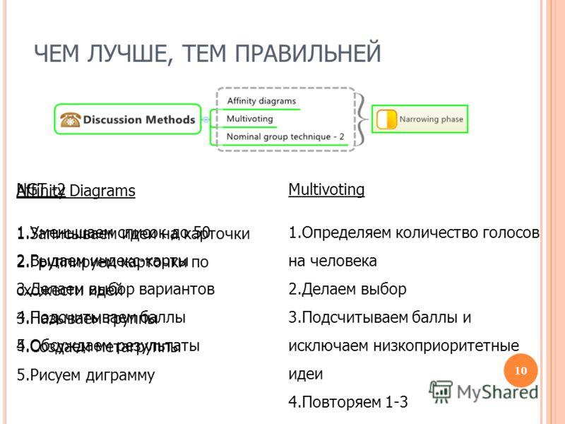 ЧЕМ ЛУЧШЕ, ТЕМ ПРАВИЛЬНЕЙ Affinity Diagrams 1.Записываем идеи на карточки 2.Группируем карточки по схожести идей 3.Называем группы 4.Создаем метагруппы 5.Рисуем диграмму NGT -2 1.Уменьшаем список до 50 2.Выдаем индекс-карты 3.Делаем выбор вариантов 4