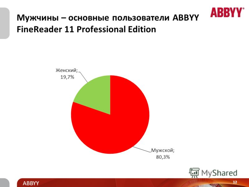 Title and presenter ABBYY Продукты ABBYY в области распознавания ABBYY Fine Reader 11 Professional Edition ABBYY FineReader 10 Home Edition ABBYY FineReader for Mac ABBYY PDF Transformer 3.0