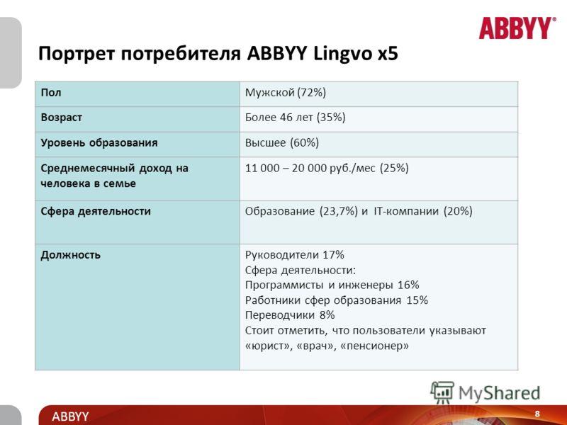 Title and presenter ABBYY Лингвистические продукты ABBYY ABBYY Lingvo x5 (Английский язык, 9 языков, 20 языков) ABBYY Lingvo for Mac ABBYY Lingvo Medved Edition