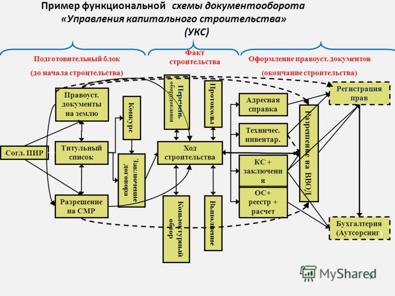 схемы документооборота «