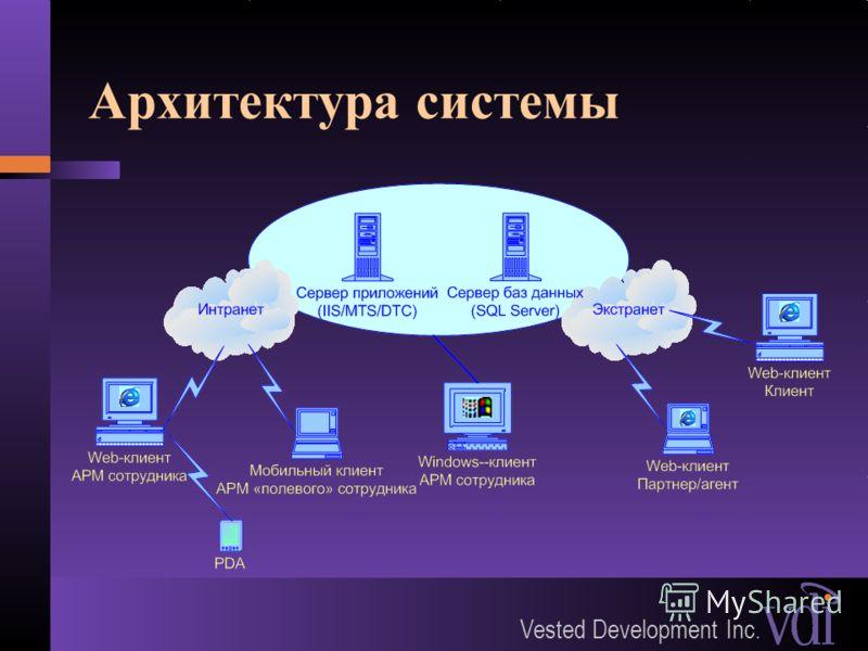 Vested Development Inc. Архитектура системы