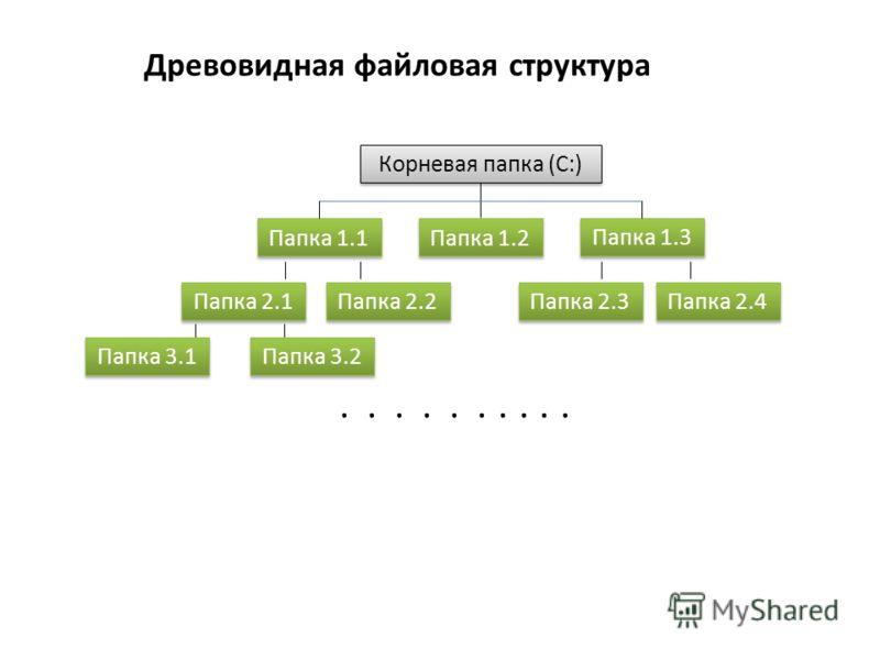 Древовидная файловая структура Корневая папка (С:) Папка 1.1 Папка 1.2 Папка 1.3 Папка 2.1 Папка 2.2 Папка 2.3 Папка 2.4 Папка 3.1 Папка 3.2.....