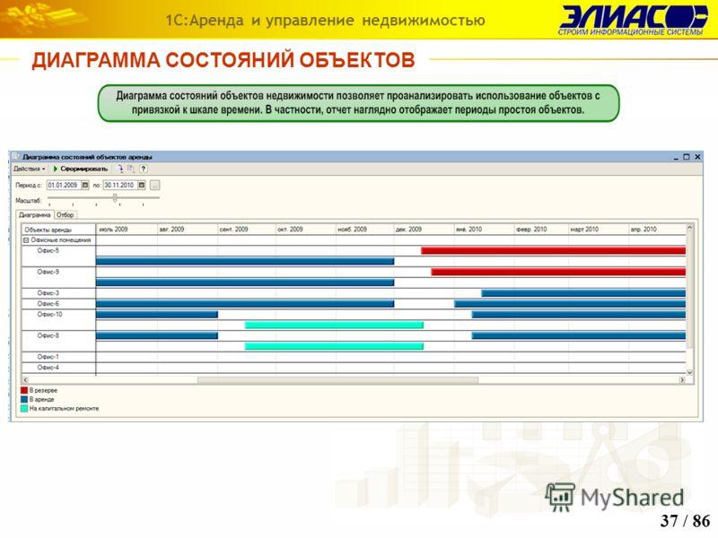 ДИАГРАММА СОСТОЯНИЙ ОБЪЕКТОВ 1С:Аренда и управление недвижимостью 37 / 86