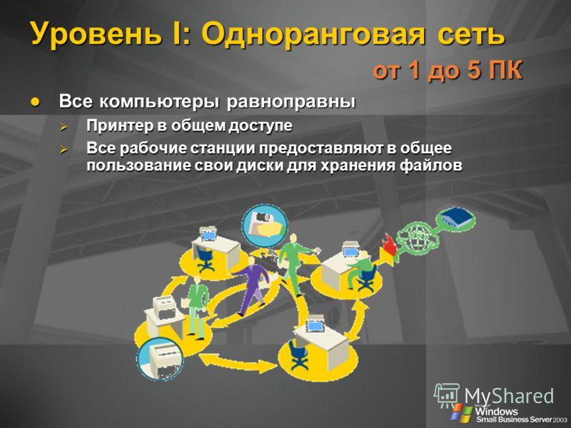 Уровень I: Одноранговая сеть от 1 до 5 ПК Все компьютеры равноправны Все компьютеры равноправны Принтер в общем доступе Принтер в общем доступе Все рабочие станции предоставляют в общее пользование свои диски для хранения файлов Все рабочие станции п