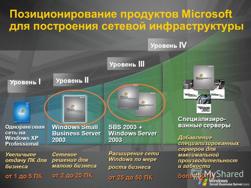 Позиционирование продуктов Microsoft для построения сетевой инфраструктуры Одноранговая сеть на Windows XP Professional Увеличьте отдачу ПК для бизнеса от 1 до 5 ПК Уровень I Уровень II Уровень III Уровень IV Специализиро- ванные серверы \ Добавление