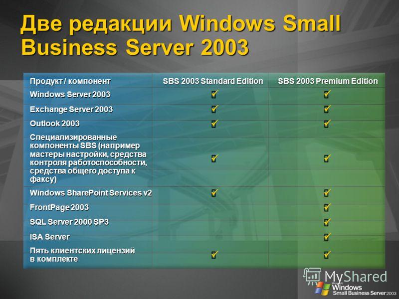 Продукт / компонент SBS 2003 Standard Edition SBS 2003 Premium Edition SBS 2003 Premium Edition Windows Server 2003 Exchange Server 2003 Outlook 2003 Специализированные компоненты SBS (например мастеры настройки, средства контроля работоспособности,