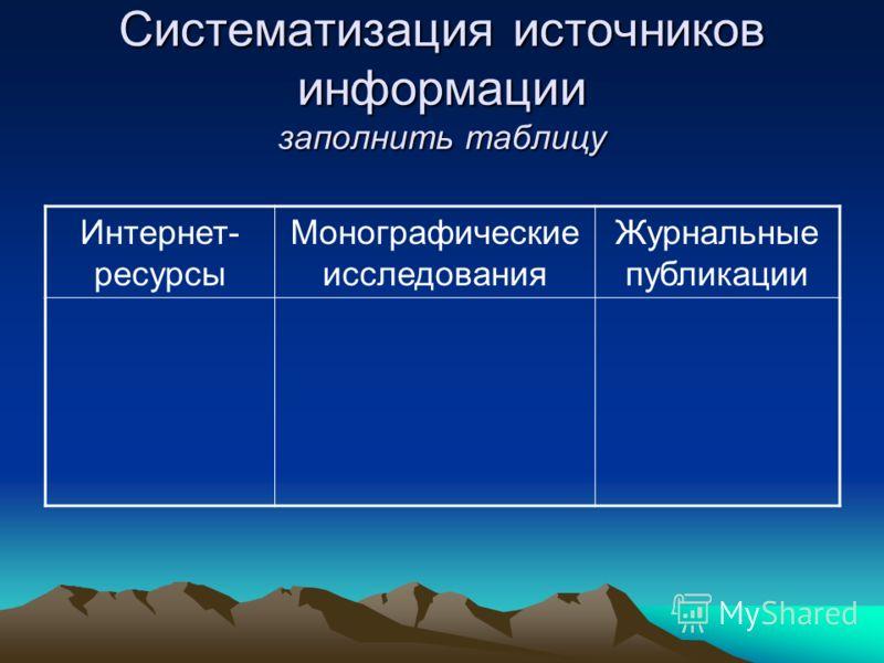 Систематизация источников информации заполнить таблицу Интернет- ресурсы Монографические исследования Журнальные публикации