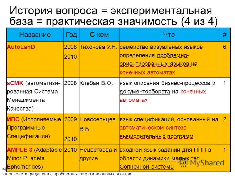 Методы повышения качества алгоритмизации предметных областей на основе определения проблемно-ориентированных языков 11 История вопроса = экспериментальная база = практическая значимость (4 из 4) НазваниеГодС кемЧто# AutoLanD 2008 2010 Тихонова У.Н. с