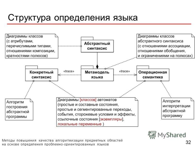 Методы повышения качества алгоритмизации предметных областей на основе определения проблемно-ориентированных языков Структура определения языка 32