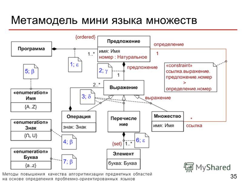 Методы повышения качества алгоритмизации предметных областей на основе определения проблемно-ориентированных языков 35 Метамодель мини языка множеств
