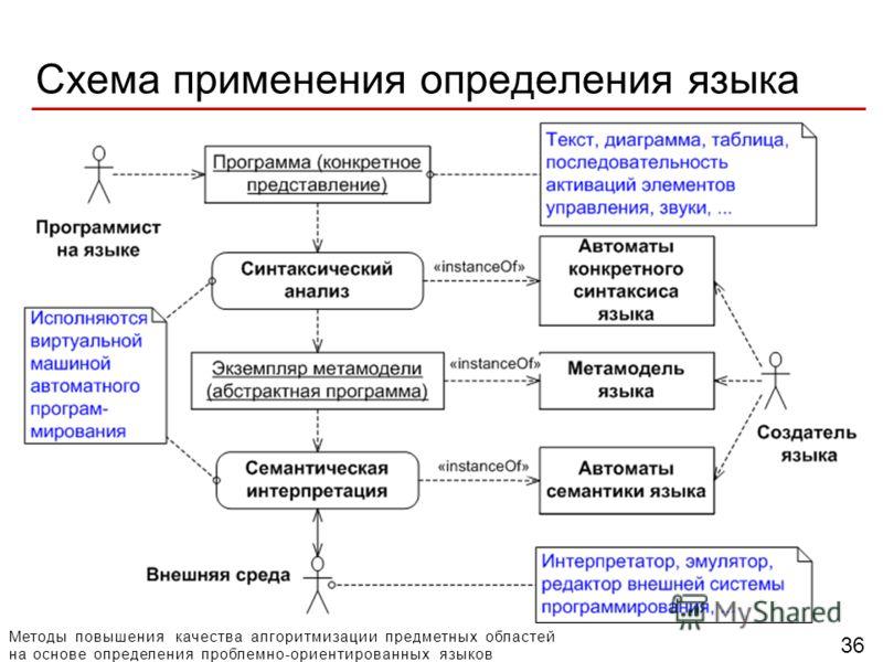 Методы повышения качества алгоритмизации предметных областей на основе определения проблемно-ориентированных языков 36 Схема применения определения языка