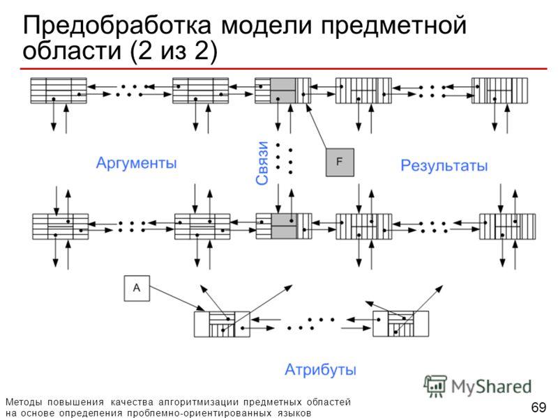 Методы повышения качества алгоритмизации предметных областей на основе определения проблемно-ориентированных языков 69 Предобработка модели предметной области (2 из 2)