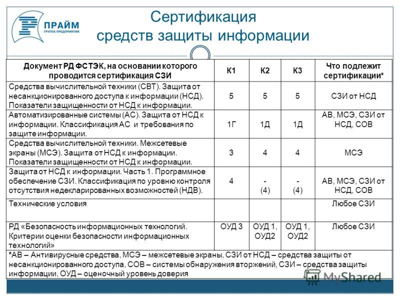 Сертификация средств защиты информации Документ РД ФСТЭК, на основании которого проводится сертификация СЗИ К1К2К3 Что подлежит сертификации* Средства вычислительной техники (СВТ). Защита от несанкционированного доступа к информации (НСД). Показатели
