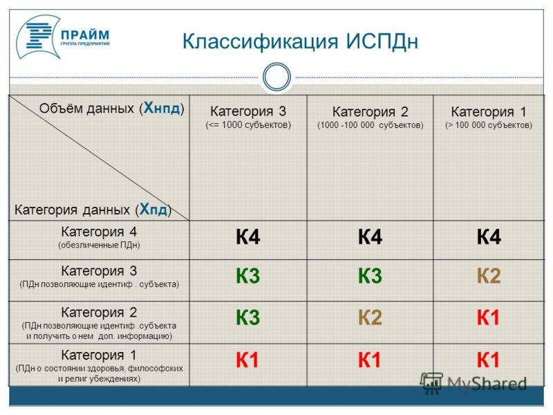 Объём данных ( X нпд) Категория данных ( X пд) Категория 3 ( 100 000 субъектов) Категория 4 (обезличенные ПДн) К4 Категория 3 (ПДн позволяющие идентиф. субъекта) К3 К2 Категория 2 (ПДн позволяющие идентиф.субъекта и получить о нем доп. информацию) К3