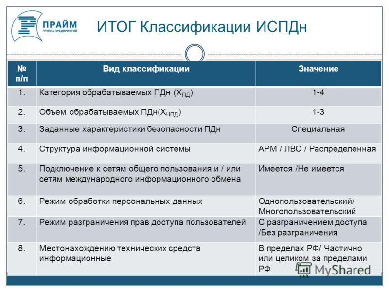 ИТОГ Классификации ИСПДн п/п Вид классификацииЗначение 1.Категория обрабатываемых ПДн (Х ПД )1-4 2.Объем обрабатываемых ПДн(Х НПД )1-3 3.Заданные характеристики безопасности ПДнСпециальная 4.Структура информационной системыАРМ / ЛВС / Распределенная