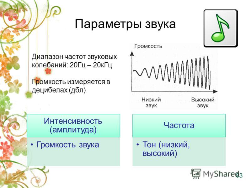 Параметры звука Интенсивность (амплитуда) Громкость звука Частота Тон (низкий, высокий) Диапазон частот звуковых колебаний: 20Гц – 20кГц Громкость измеряется в децибелах (дбл) 83