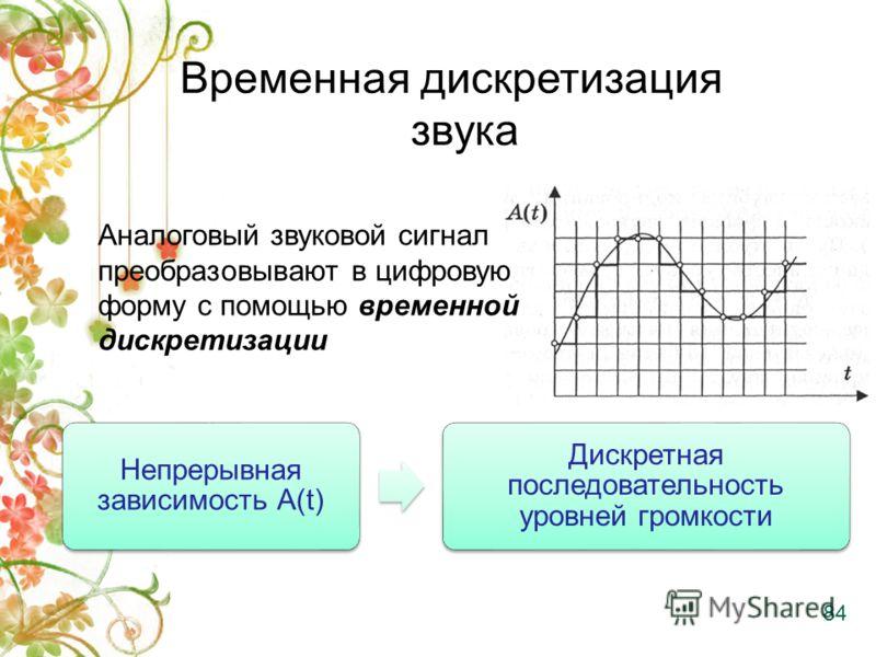 Временная дискретизация звука Непрерывная зависимость А(t) Дискретная последовательность уровней громкости Аналоговый звуковой сигнал преобразовывают