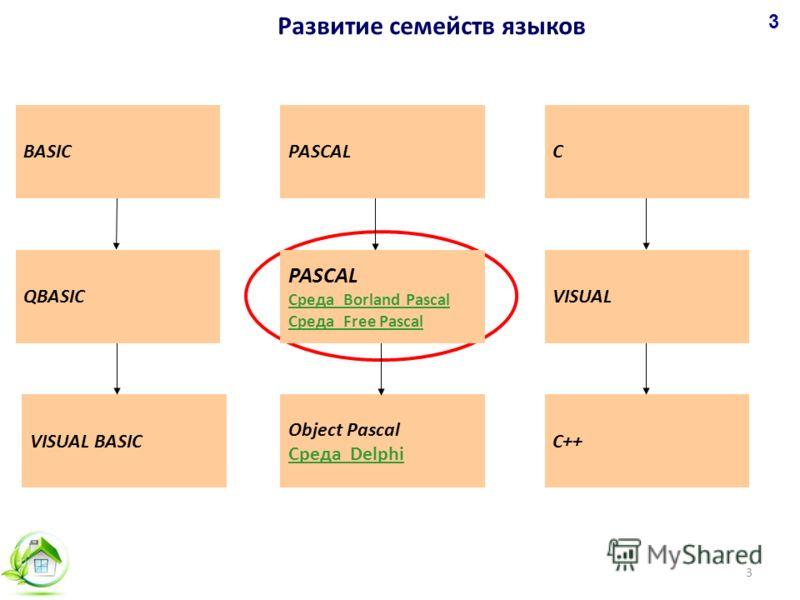 Развитие семейств языков 3 VISUAL BASICС++ Object Pascal Среда Delphi BASIC QBASIC PASCALС VISUAL PASCAL Среда Borland Pascal Среда Free Pascal 3