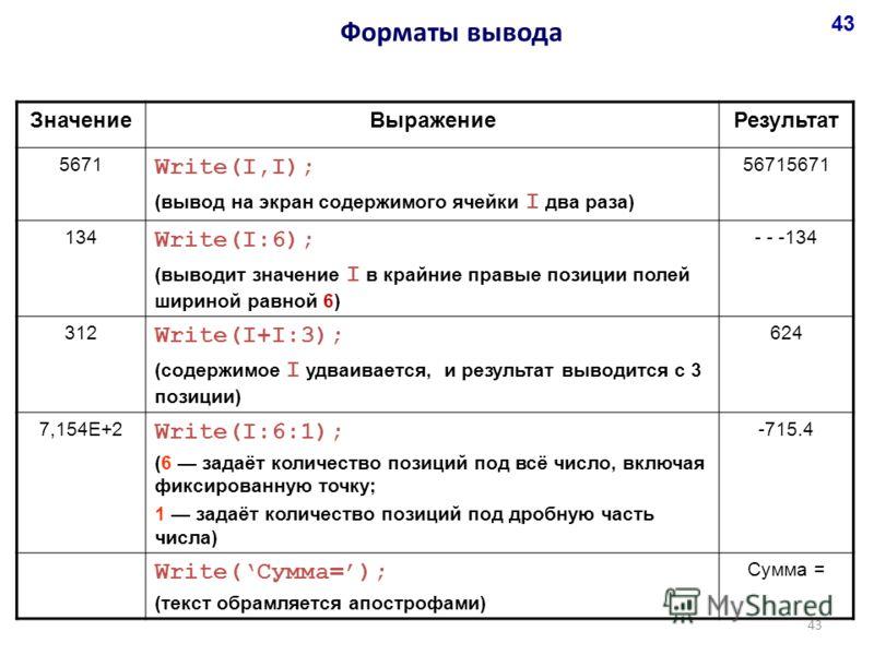 ЗначениеВыражениеРезультат 5671 Write(I,I); (вывод на экран содержимого ячейки I два раза) 56715671 134 Write(I:6); (выводит значение I в крайние правые позиции полей шириной равной 6) - - -134 312 Write(I+I:3); (cодержимое I удваивается, и результат
