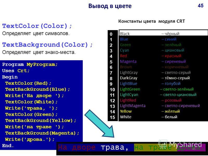 TextColor(Color); Определяет цвет символов. TextBackground(Color); Определяет цвет знако-места. Program MyProgram; Uses Crt; Begin TextColor(Red); TextBackGround(Blue); Write('На дворе '); TextColor(White); Write('трава, '); TextColor(Green); TextBac