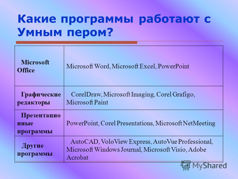 Какие программы работают с Умным пером? Microsoft Office Microsoft Word, Microsoft Excel, PowerPoint Графические редакторы CorelDraw, Microsoft Imaging, Corel Grafigo, Microsoft Paint Презентацио нные программы PowerPoint, Corel Presentations, Micros