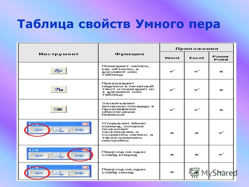 Таблица свойств Умного пера