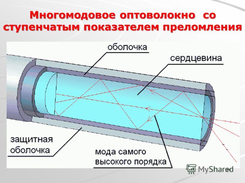 Многомодовое оптоволокно со ступенчатым показателем преломления 34