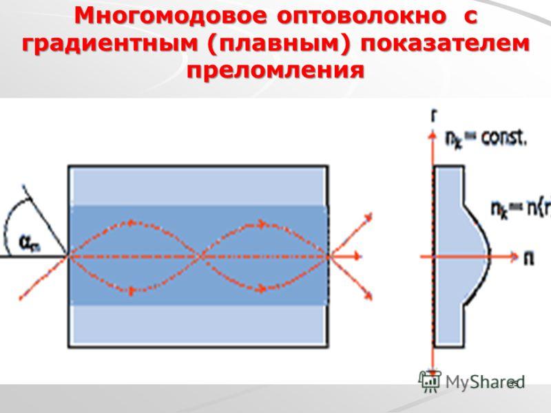 Многомодовое оптоволокно с градиентным (плавным) показателем преломления 35