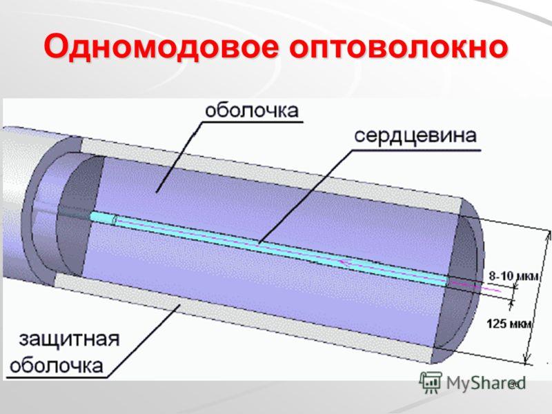 Одномодовое оптоволокно 36