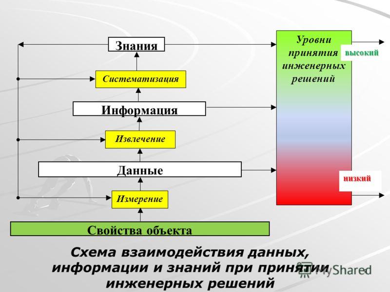 9 Схема взаимодействия данных, информации и знаний при принятии инженерных решений Данные Информация Знания Измерение Систематизация Извлечение Свойства объекта Уровни принятия инженерных решений низкий высокий