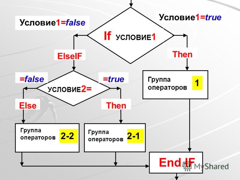 If УСЛОВИЕ 1 Условие1=false Then ElseIF 2-1 Группа операторов 1 End IF УСЛОВИЕ 2= 2-2 Группа операторов Условие1=true ThenElse =false=true