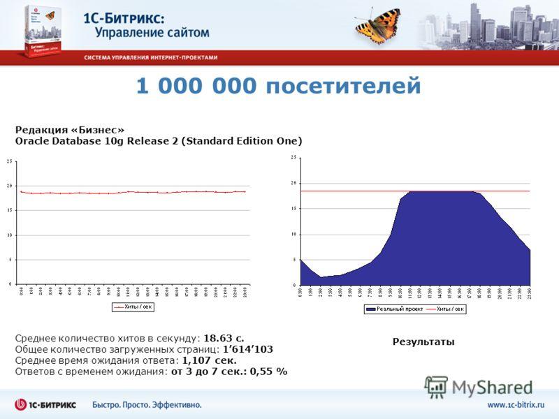 1 000 000 посетителей Среднее количество хитов в секунду: 18.63 c. Общее количество загруженных страниц: 1614103 Среднее время ожидания ответа: 1,107 сек. Ответов с временем ожидания: от 3 до 7 сек.: 0,55 % Редакция «Бизнес» Oracle Database 10g Relea