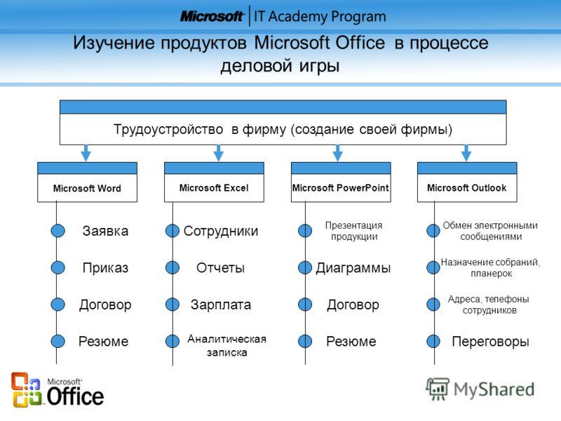 Изучение продуктов Microsoft Office в процессе деловой игры Трудоустройство в фирму (создание своей фирмы) Microsoft Word Microsoft ExcelMicrosoft PowerPointMicrosoft Outlook Заявка Приказ Договор Резюме Сотрудники Отчеты Зарплата Аналитическая запис