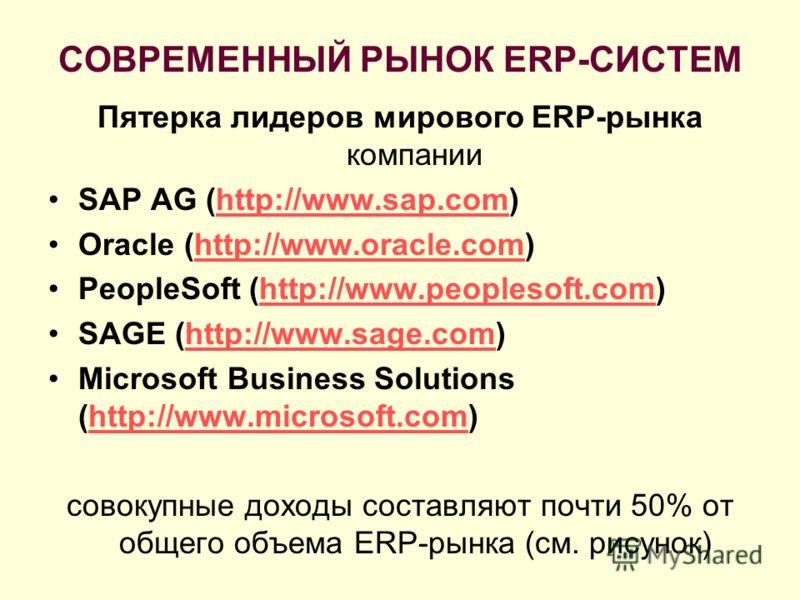 СОВРЕМЕННЫЙ РЫНОК ERP-СИСТЕМ Пятерка лидеров мирового ERP-рынка компании SAP AG (http://www.sap.com)http://www.sap.com Oracle (http://www.oracle.com)http://www.oracle.com PeopleSoft (http://www.peoplesoft.com)http://www.peoplesoft.com SAGE (http://ww