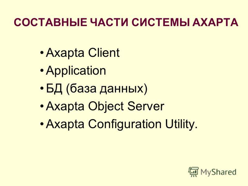 СОСТАВНЫЕ ЧАСТИ СИСТЕМЫ AXAPTA Axapta Client Application БД (база данных) Axapta Object Server Axapta Configuration Utility.