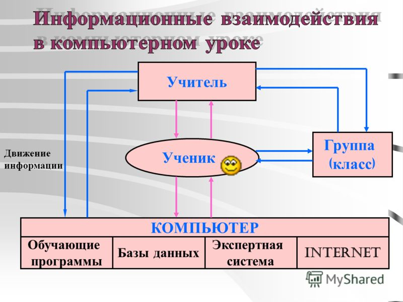 Учитель Ученик Группа ( класс ) КОМПЬЮТЕР Обучающие программы Базы данных Экспертная система Internet Движение информации