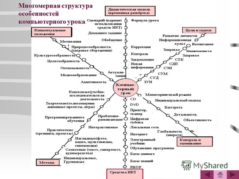 Многомерная структура особенностей компьютерного урока