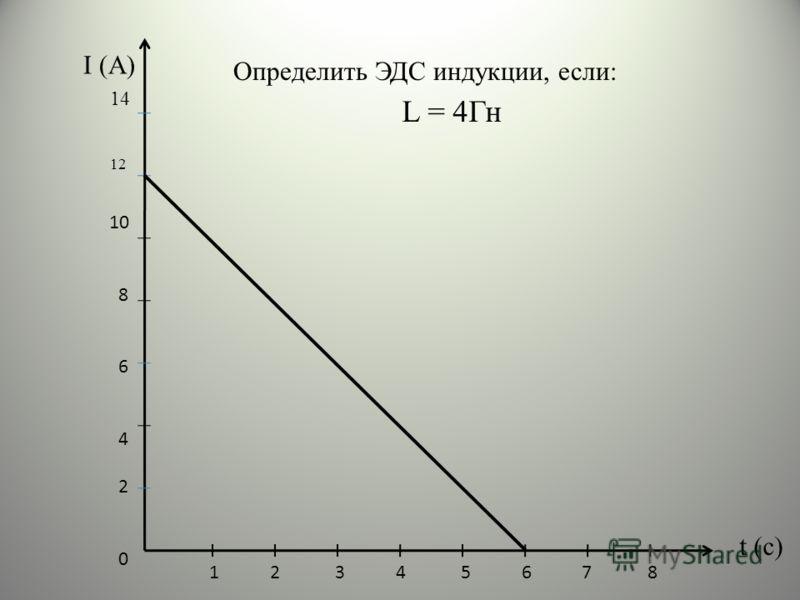 t (с) 10 8 6 4 2 0 1 2 3 4 5 6 7 8 I (А) 14 12 L = 4Гн Определить ЭДС индукции, если:
