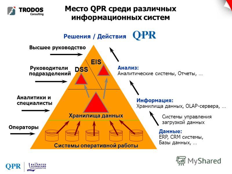 Место QPR среди различных информационных систем Высшее руководство Руководители подразделений Аналитики и специалисты Операторы Данные: ERP, CRM системы, Базы данных, … Информация: Хранилища данных, OLAP-сервера, … Анализ: Аналитические системы, Отче