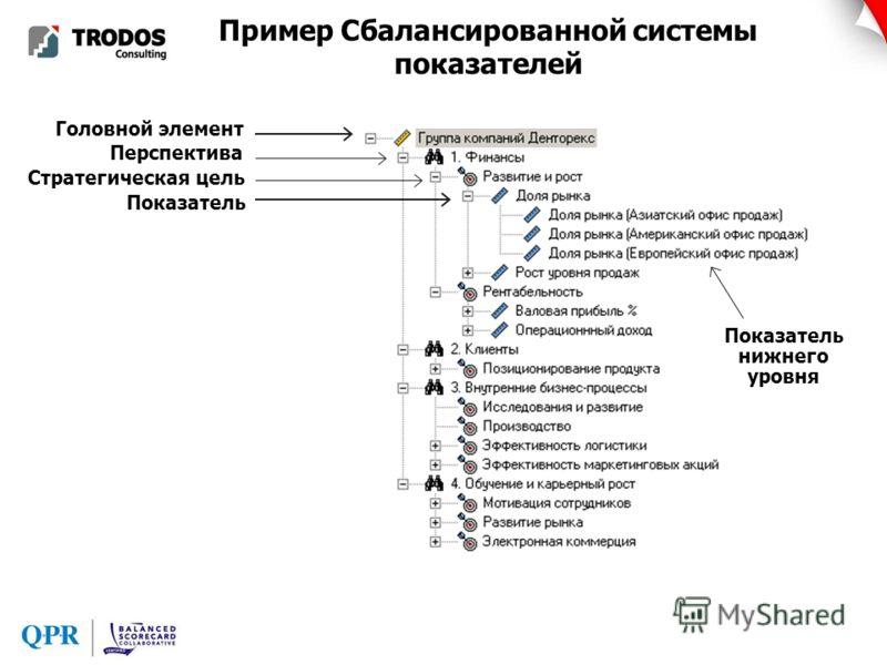 Пример Сбалансированной системы показателей Головной элемент Перспектива Стратегическая цель Показатель Показатель нижнего уровня