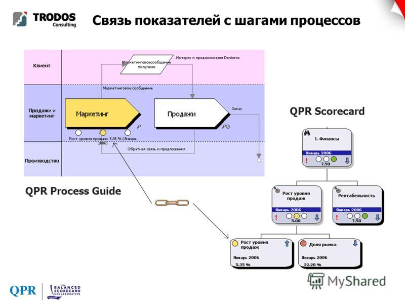 Связь показателей с шагами процессов QPR Scorecard QPR Process Guide