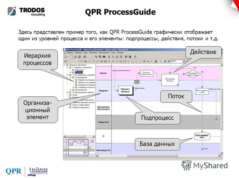 Здесь представлен пример того, как QPR ProcessGuide графически отображает один из уровней процесса и его элементы: подпроцессы, действия, потоки и т.д. Организа- ционный элемент Иерархия процессов База данных Действие Поток Подпроцесс
