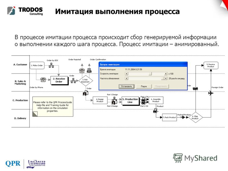 Имитация выполнения процесса В процессе имитации процесса происходит сбор генерируемой информации о выполнении каждого шага процесса. Процесс имитации – анимированный.