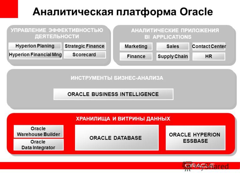 Oracle Warehouse Builder ХРАНИЛИЩА И ВИТРИНЫ ДАННЫХ ORACLE BUSINESS INTELLIGENCE ИНСТРУМЕНТЫ БИЗНЕС-АНАЛИЗА Аналитическая платформа Oracle Oracle Data Integrator ORACLE HYPERION ESSBASE ORACLE DATABASE АНАЛИТИЧЕСКИЕ ПРИЛОЖЕНИЯ Hyperion Planing Hyperi