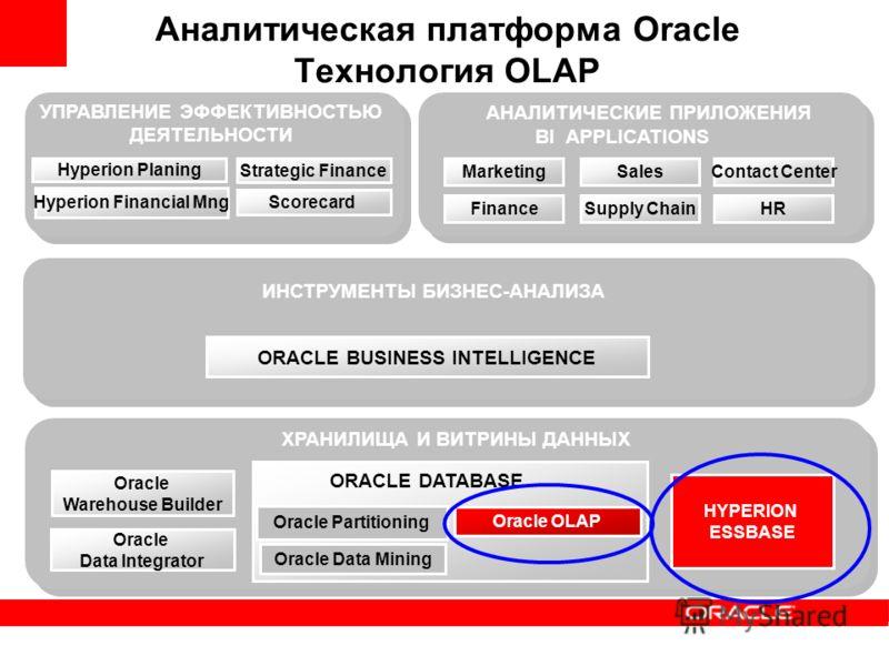 Oracle OLAP Oracle Data Mining Oracle Partitioning Oracle Warehouse Builder ХРАНИЛИЩА И ВИТРИНЫ ДАННЫХ ИНСТРУМЕНТЫ БИЗНЕС-АНАЛИЗА АНАЛИТИЧЕСКИЕ ПРИЛОЖЕНИЯ Hyperion Planing Hyperion Financial Mng Strategic Finance Аналитическая платформа Oracle Технол