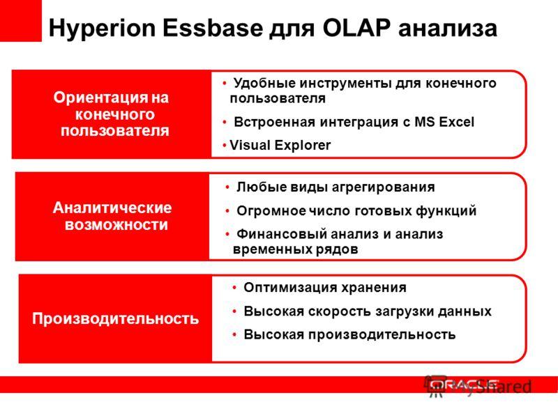 Hyperion Essbase для OLAP анализа Ориентация на конечного пользователя Удобные инструменты для конечного пользователя Встроенная интеграция с MS Excel Visual Explorer Аналитические возможности Производительность Любые виды агрегирования Огромное числ