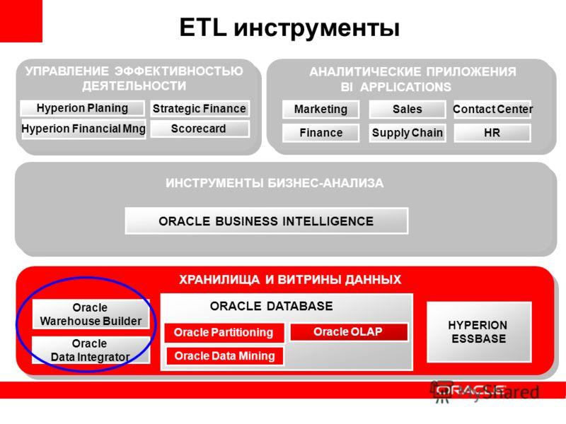 Oracle OLAP Oracle Data Mining Oracle Partitioning Oracle Warehouse Builder ХРАНИЛИЩА И ВИТРИНЫ ДАННЫХ ИНСТРУМЕНТЫ БИЗНЕС-АНАЛИЗА АНАЛИТИЧЕСКИЕ ПРИЛОЖЕНИЯ Hyperion Planing Hyperion Financial Mng Strategic Finance ETL инструменты Oracle Data Integrato