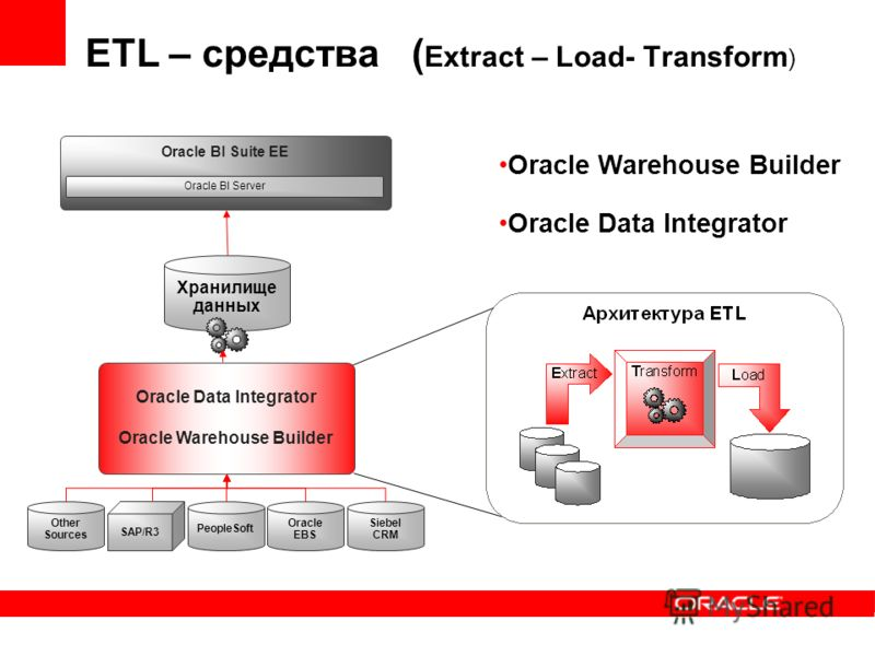 ETL – средства ( Extract – Load- Transform ) Oracle Warehouse Builder Oracle Data Integrator Siebel CRM Oracle EBS PeopleSoft SAP/R3 Other Sources Oracle Data Integrator Oracle Warehouse Builder Хранилище данных Oracle BI Suite EE Oracle BI Server