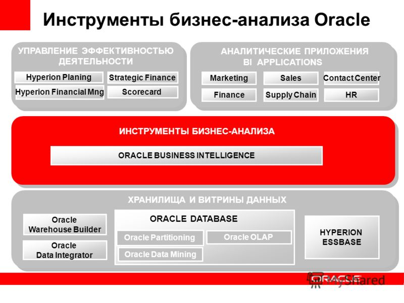Oracle OLAP Oracle Data Mining Oracle Partitioning Oracle Warehouse Builder ХРАНИЛИЩА И ВИТРИНЫ ДАННЫХ ORACLE BUSINESS INTELLIGENCE ИНСТРУМЕНТЫ БИЗНЕС-АНАЛИЗА АНАЛИТИЧЕСКИЕ ПРИЛОЖЕНИЯ Hyperion Planing Hyperion Financial Mng Strategic Finance Инструме